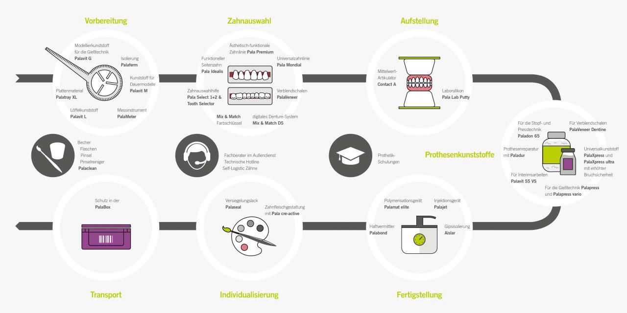 Prothetik mit System: Zähne, Kunststoffe und prothetisches Zubehör von Kulzer