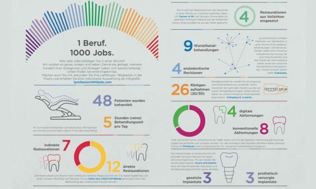 """Umfrage zeigt: Zahnärzte und Zahntechniker haben """"Einen Beruf, doch 1.000 Jobs"""""""