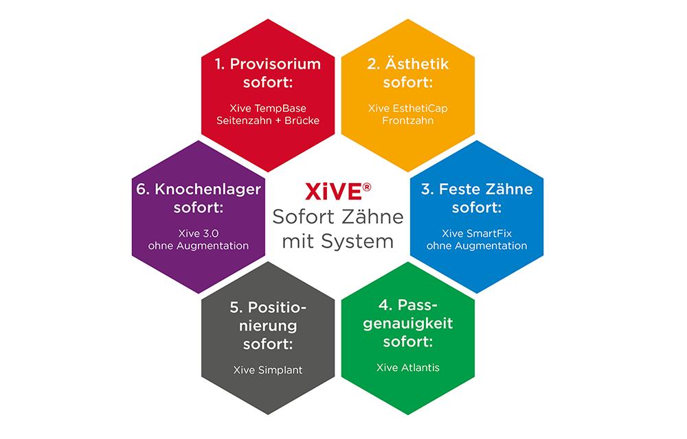 Xive – Smarte Sofortlösungen für die Praxis
