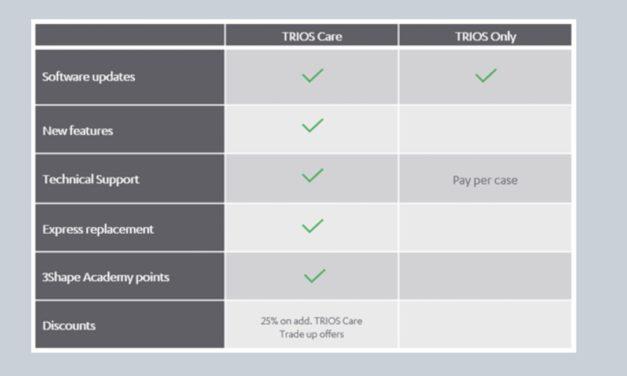 Rundum sorglos mit dem neuen 3shape TRIOS Scanner